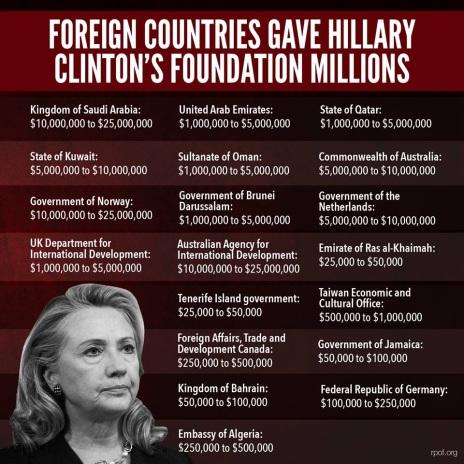 Clinton Corruption